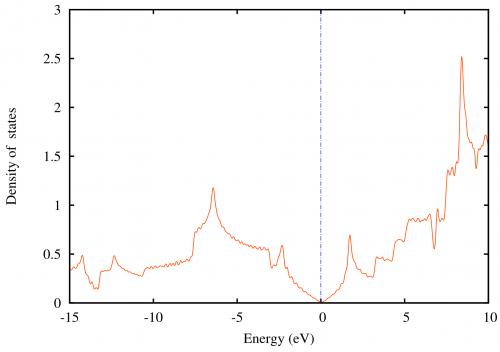 exercises:2014_ethz_mmm:bs [CP2K Open Source Molecular Dynamics ]