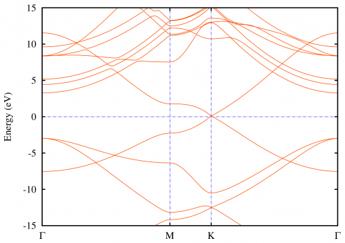 exercises:2015_ethz_mmm:bs [CP2K Open Source Molecular