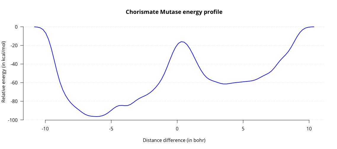 howto:biochem_qmmm [CP2K Open Source Molecular Dynamics ]