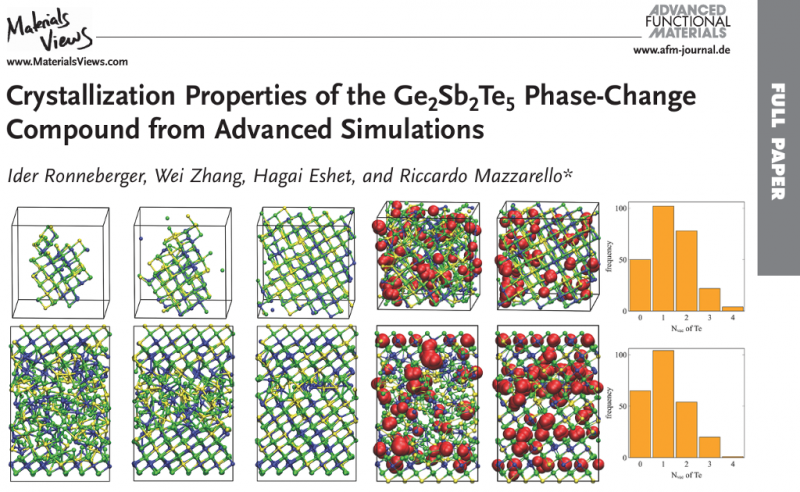 Crystallization Properties of the Ge2Sb2Te5 Phase-Change Compound from Advanced Simulations