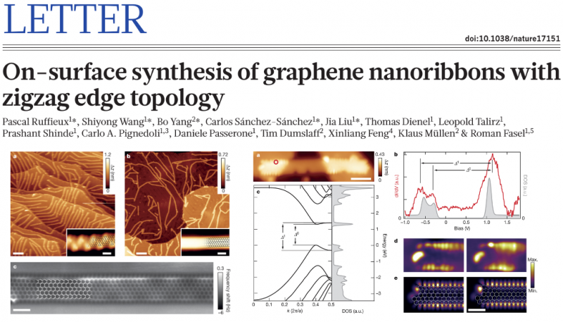 On-surface synthesis of graphene nanoribbons with zigzag edge topology
