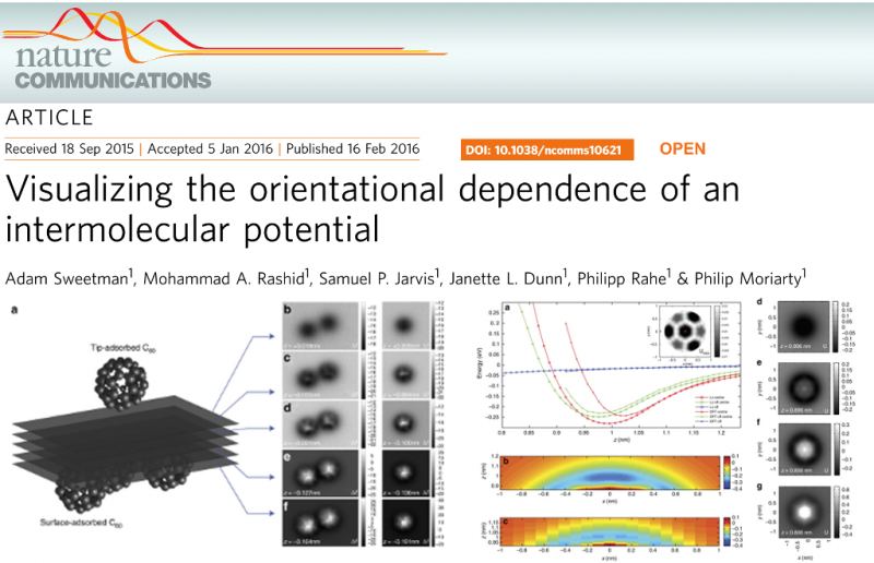 Visualizing the orientational dependence of an intermolecular potential