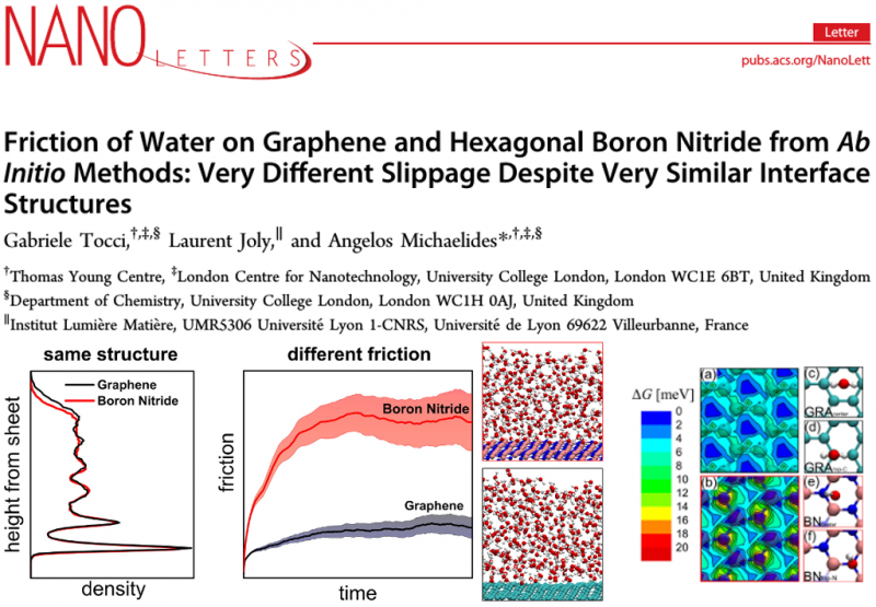 Friction of Water on Graphene and Hexagonal Boron Nitride from Ab Initio Methods: Very Different Slippage Despite Very Similar Interface Structures